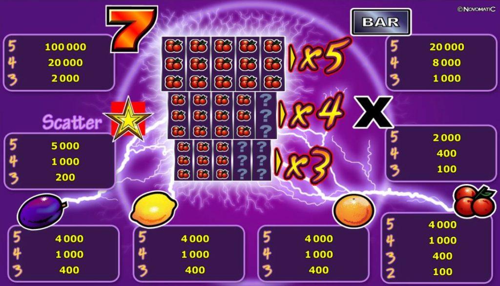 Herní kasino automat Xtra Hot - tabulka výher