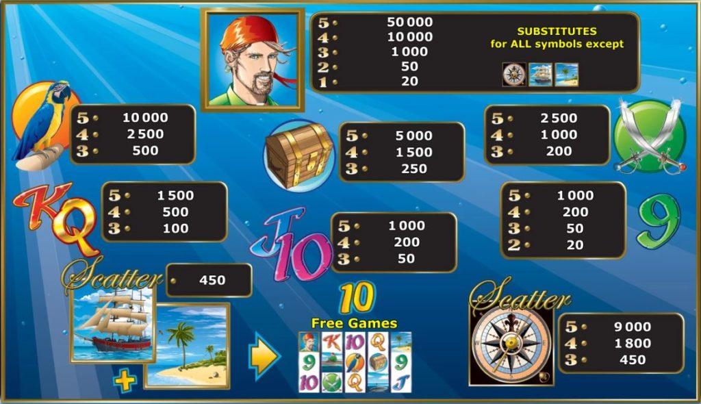 Výherní tabulka z online hracího automatu Sharky
