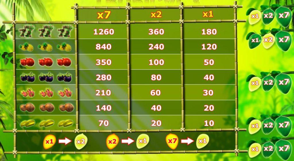 Tabulka výher z hracího automatu Tropical 7