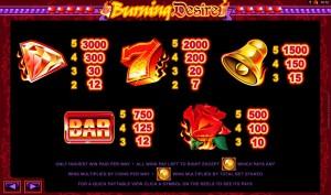 Hrací automat Burning Desire zdarma