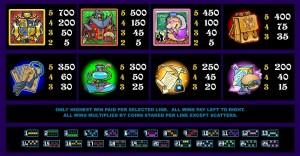 Herní automat Magic Spell online zdarma