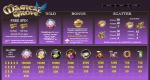 Online hrací automat Magical Grove - tabulka výher