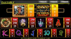 Tabulka výher automatu Mount Olmypus online zdarma