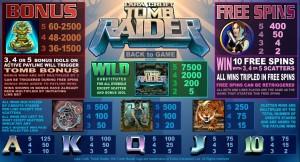 Herní online automat Tomb Raider zdarma