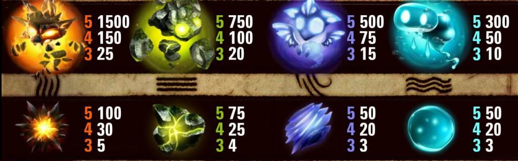 Herní online automat Elements - tabulka výher