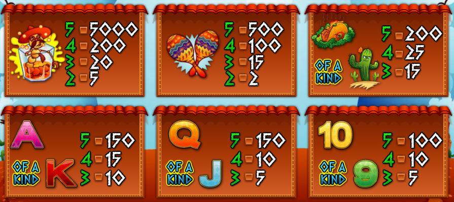 Herní online automat La Cucarach - tabulka výher