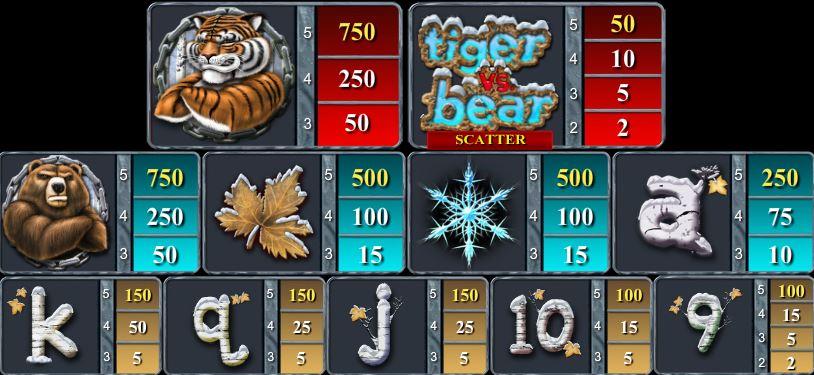 Online automat zdarma Tiger vs. Bear bez registrace