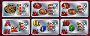 Tabulka výher online hracího automat 50 Dragons