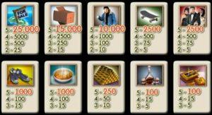 Hrací online automat zdarma Rags to Riches - tabulka výher