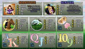 Tabulka výher online hracího automatu Sunday Afternoon Classics