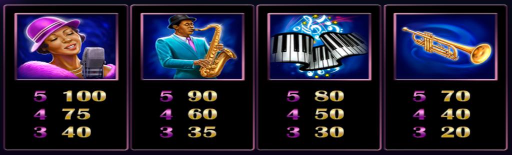 Herní casino automat Jazz of New Orleans - tabulka výher