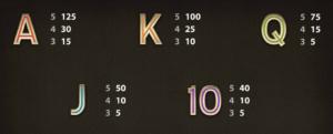 Herní casino automat King of Slots - tabulka výher II