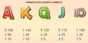 Tabulka výher online hracího automatu Koi Princess