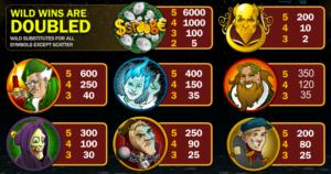 Tabulka výher z online hracího automat Ruby Scrooge