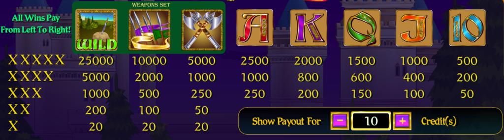 Online hrací automat Arthur's Quest bez registrace