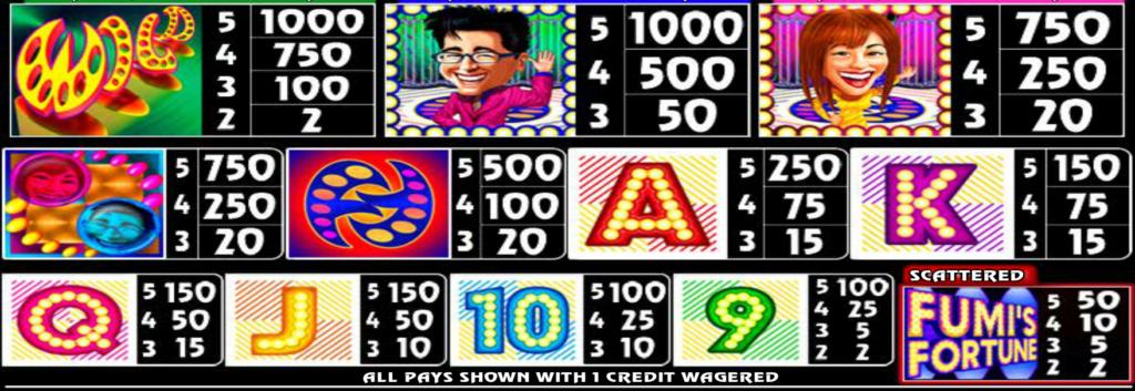 Tabulka výher z automatu Fumi's Fortune online