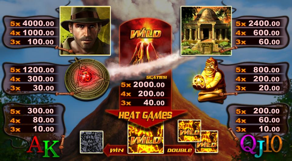 Výherní tabulka online automatu Burning Heat