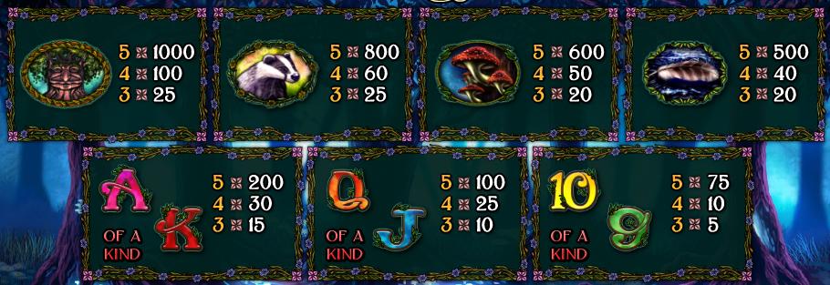 Tabulka výher z hracího automatu Owl Eyes online
