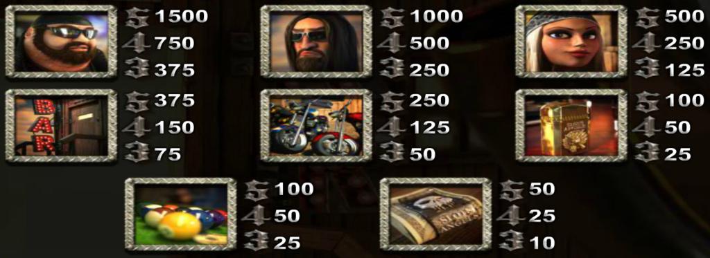 Herní online automat Slots Angels - tabulka výher