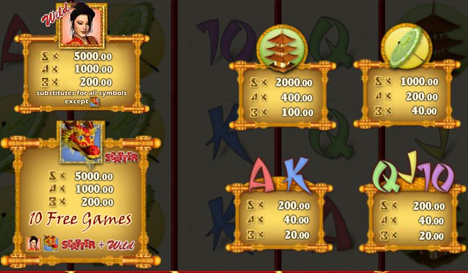 Obrázek ze hry automatu Chinese Dragon online zdarma