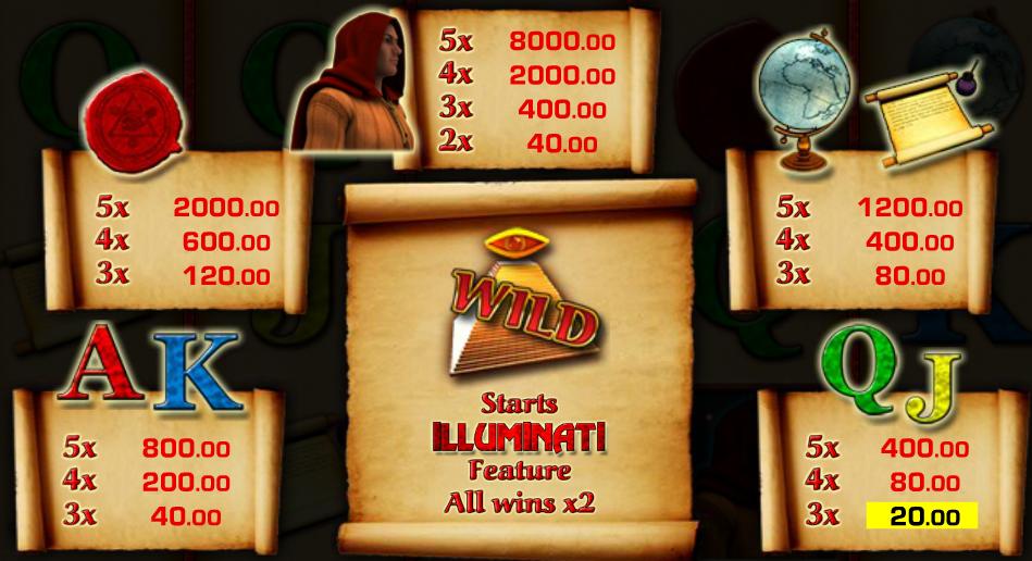 Tabulka výher z kasino automatu Illuminati