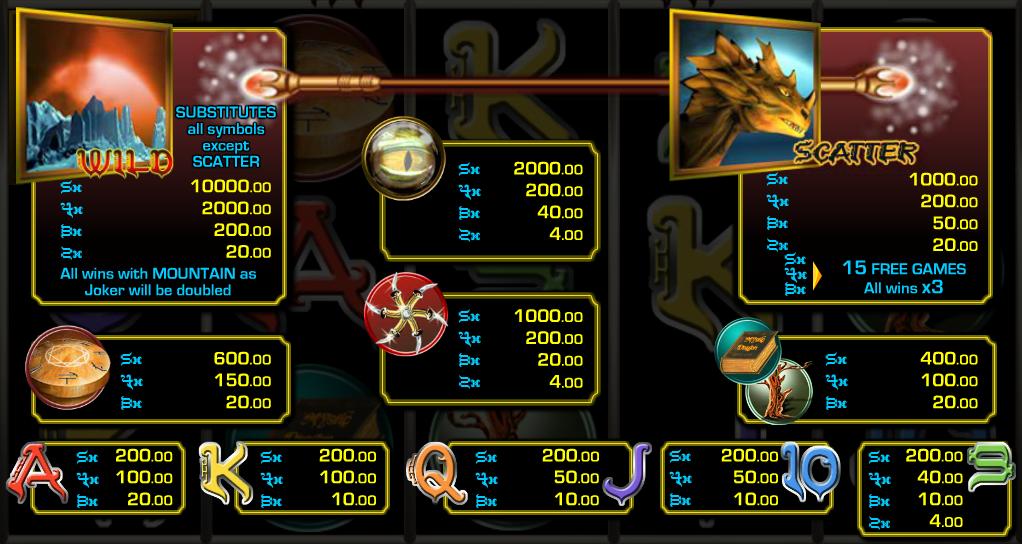 Výherní tabulka z automatu Mystic Dragon online