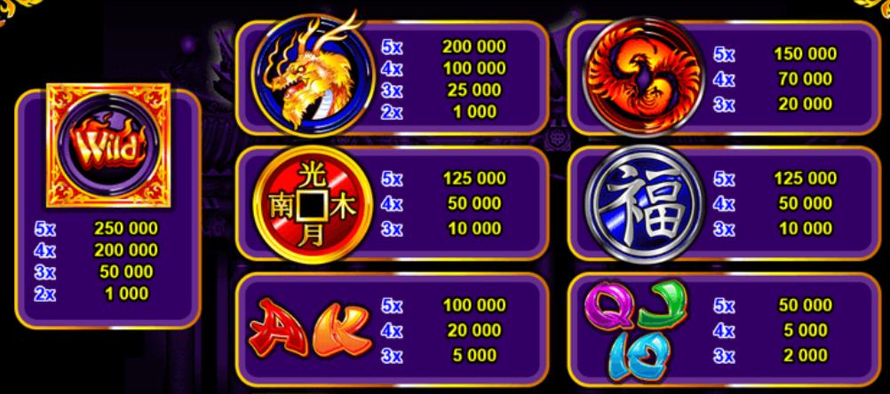 Online automat zdarma Dragon's Wild Fire - tabulka výher