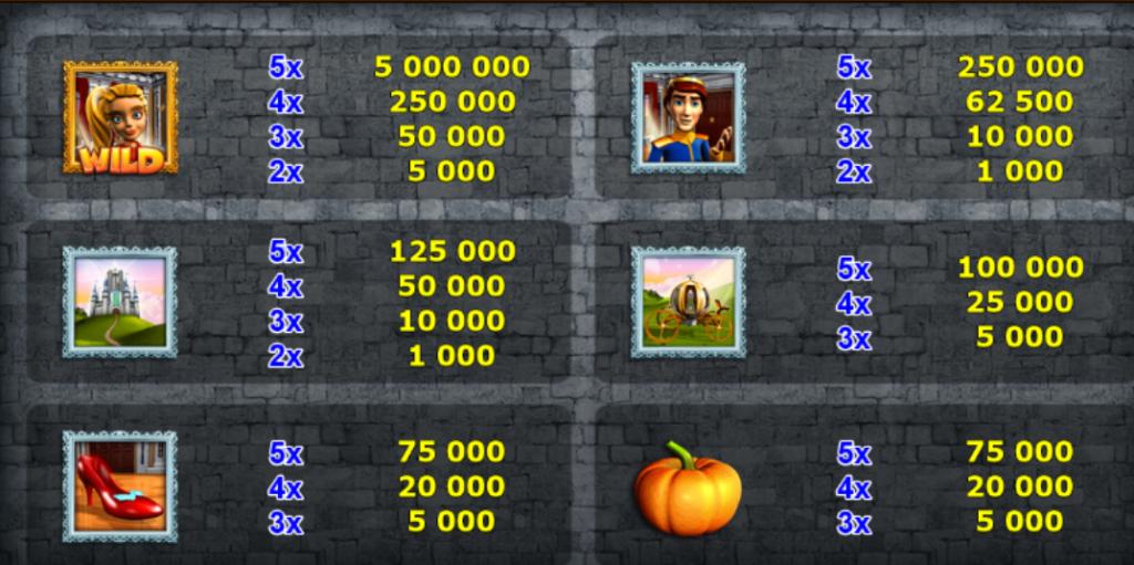 Online automat Spinderella - tabulka výher