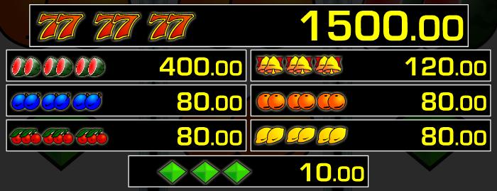 Obrázek výherní tabulky z automatu Triple Chance od Merkuru