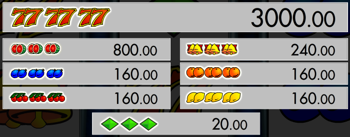 Obrázek tabulky výher automatu Triple Triple Chance online