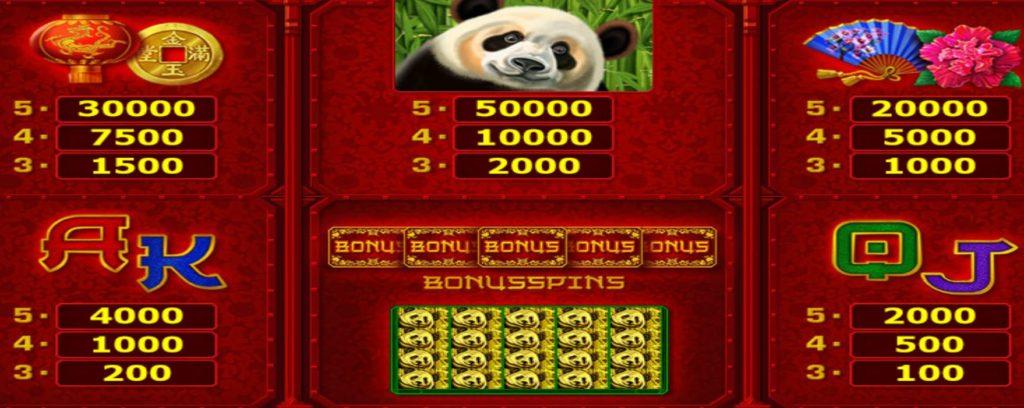 Výherní tabulka online automat Big Panda