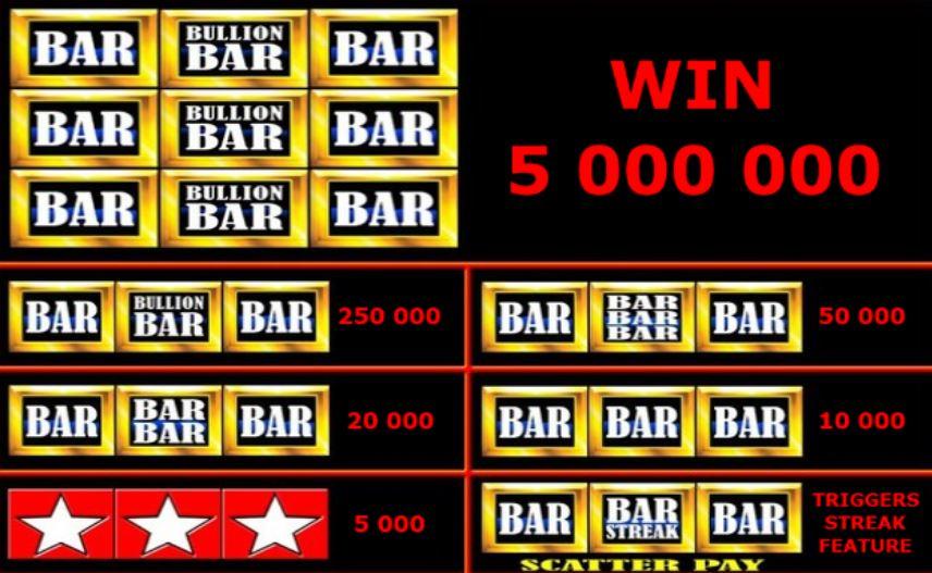 Výplatní tabulka online automatu Bullion Bars