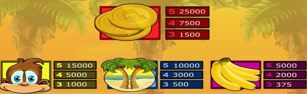 Tabulka výher online automat Monkey Money