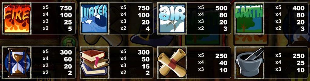 Obrázek tabulky výher automatu Wizards Castle