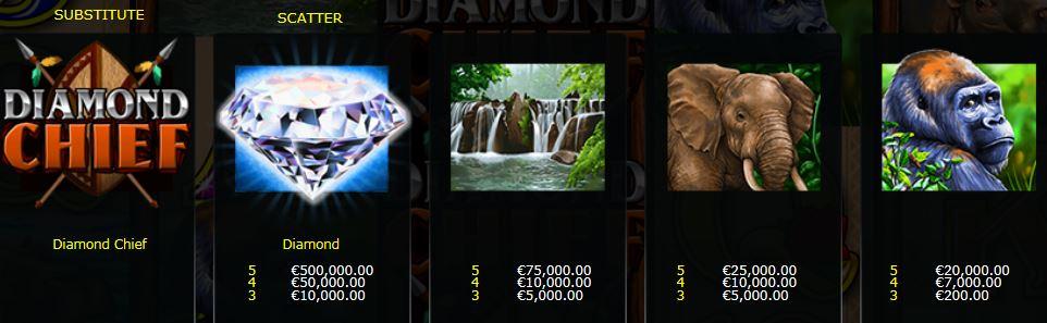 Herní automat Diamond Chief - výherní tabulka