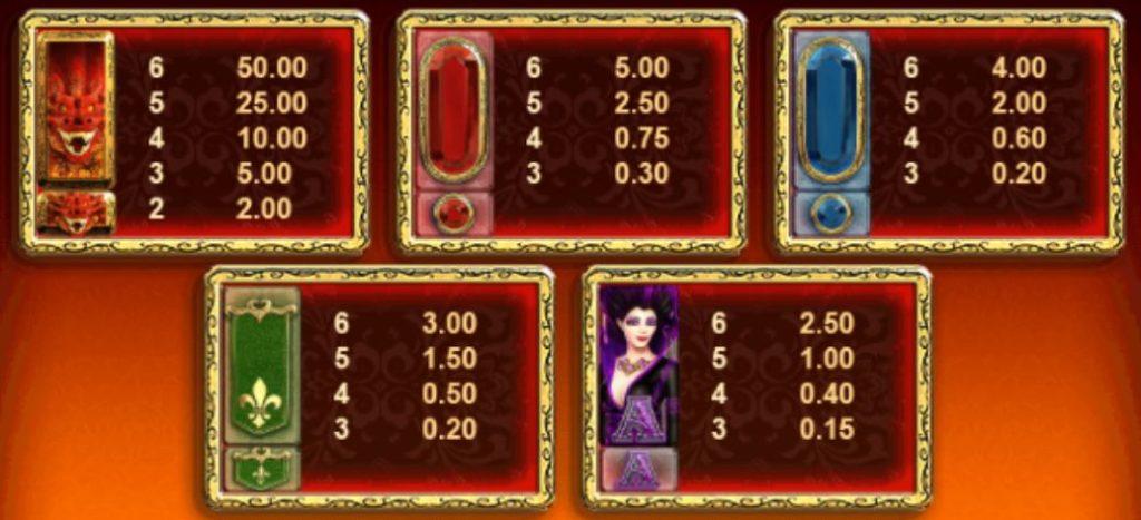 Výherní tabulka online automatu Dragon Born