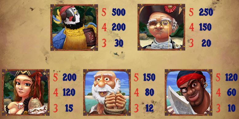 Výhry ze hry online automatu Exploding Pirates zdarma