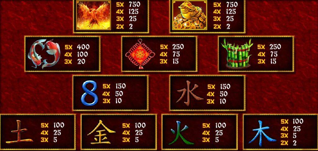 Tabulka výher online automatu Fei Long Zai Tian