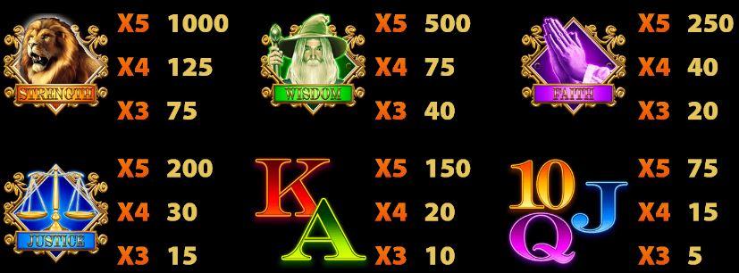 Výplaty u automatu Flame of Fortune online