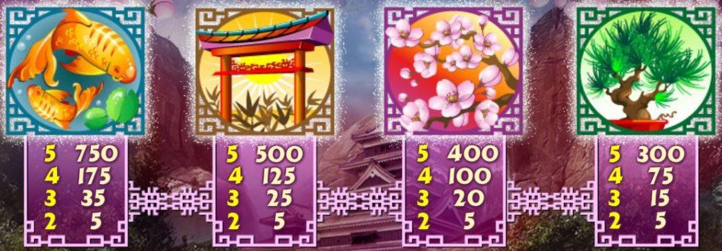 Výherní tabulka z online automatu Geisha Story