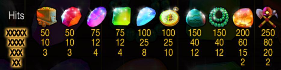 Výherní symboly ze hry automatu Lucky Miners