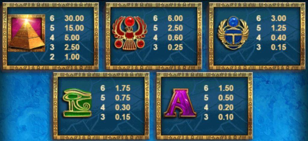 Výherní tabulka z automatu Queen of Riches online