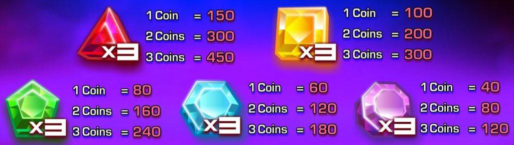 Výherní tabulka ze hry online automatu Diamond Dazzle