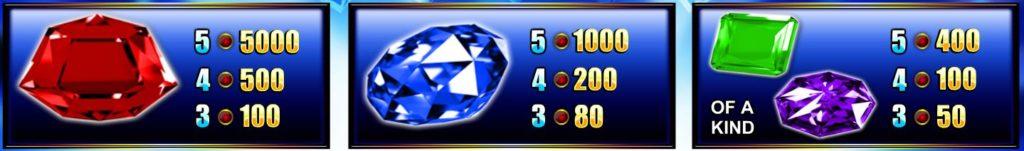 Výherní tabulka z online automatu Giant Gems