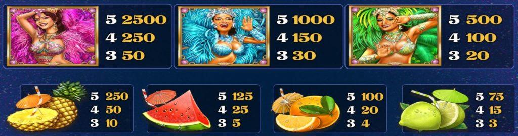 Výherní tabulka online automatu Samba Carnival