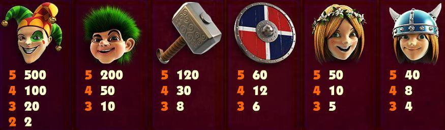 Tabulka výher z online automatu Vikings Quest