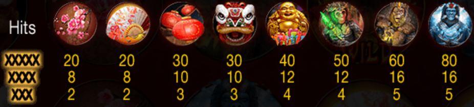 Výherní tabulka z online automatu Year of the Monkey