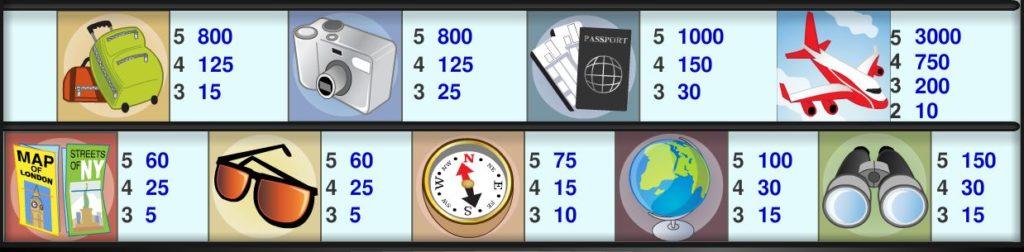 Výherní tabulka online automatu Baby Boomers Cash Cruise