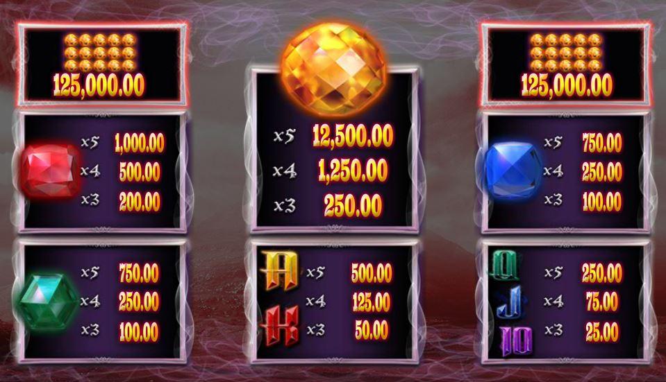 Výherní tabulka online automatu Jewel Strike
