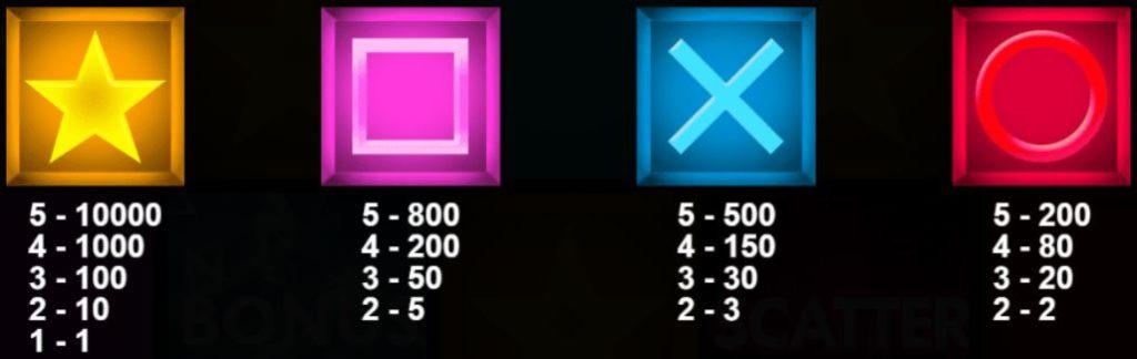 Výherní tabulka online automatu KTV